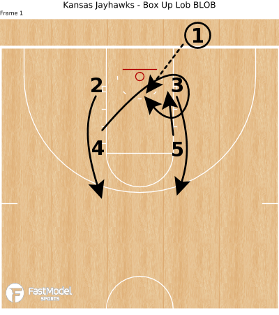Basketball Play - Kansas Jayhawks - Box Up Lob BLOB