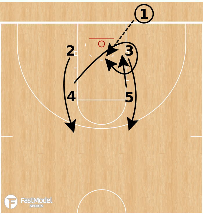 Basketball Play - Kansas Jayhawks - Box Up Lob BLOB