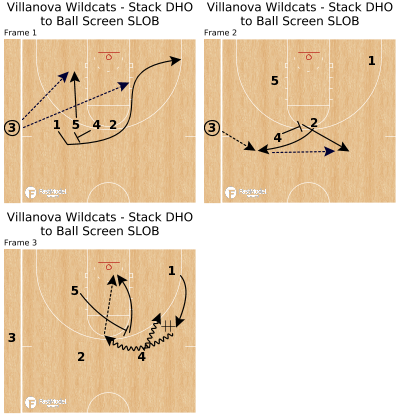 Basketball Play - Villanova Wildcats - Stack DHO to Ball Screen SLOB
