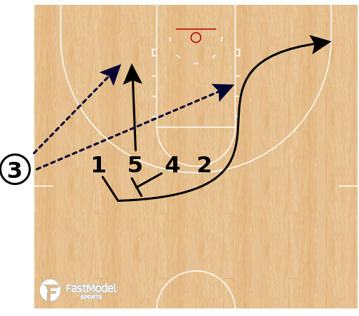 Basketball Play - Villanova Wildcats - Stack DHO to Ball Screen SLOB