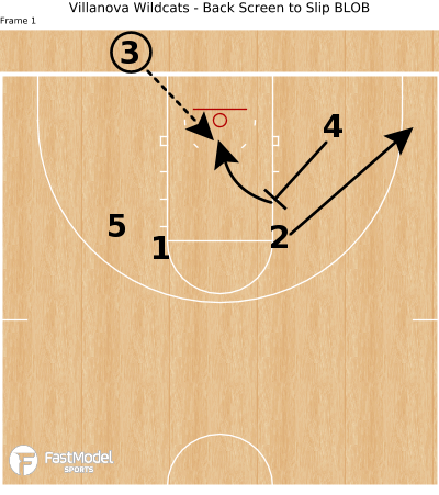 Basketball Play - Villanova Wildcats - Back Screen to Slip BLOB