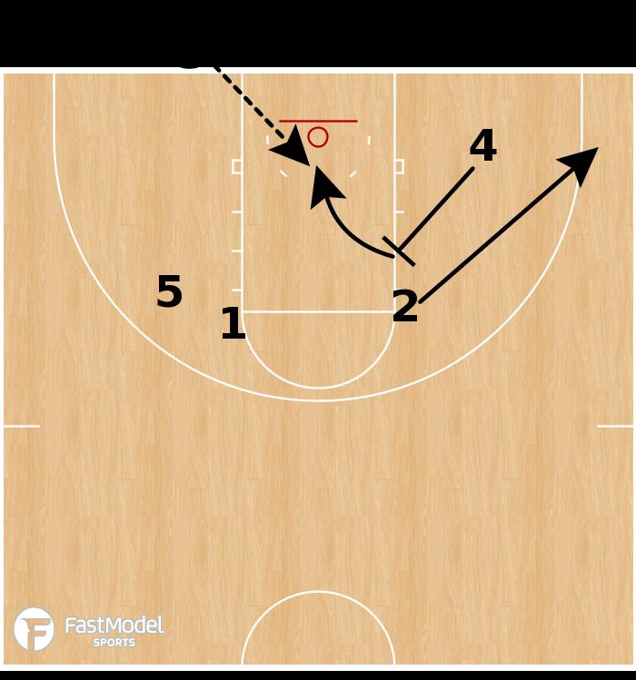 Basketball Play - Villanova Wildcats - Back Screen to Slip BLOB