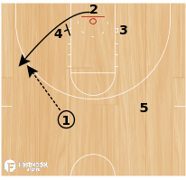Basketball Play - Miami Post Iso