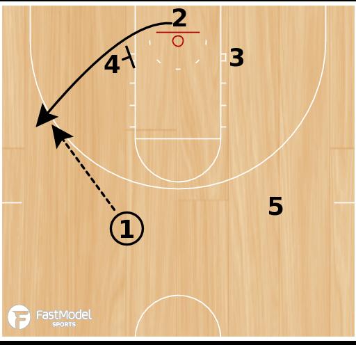Basketball Play - Miami Post Iso
