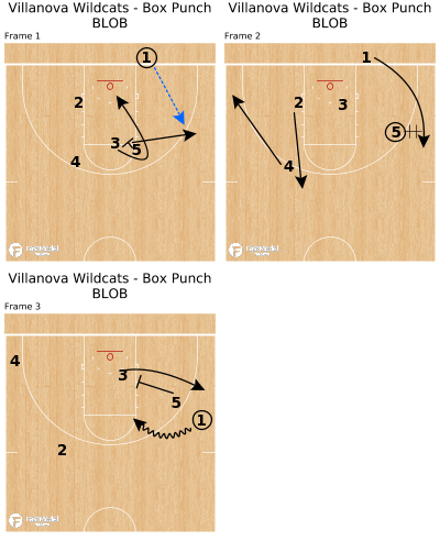 Basketball Play - Villanova Wildcats - Box Punch BLOB