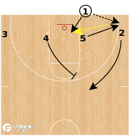 Basketball Play - Michigan Wolverines - 4 Low Pass Back