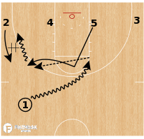 Basketball Play - Michigan Wolverines - 4 Low Pick & Pop ATO