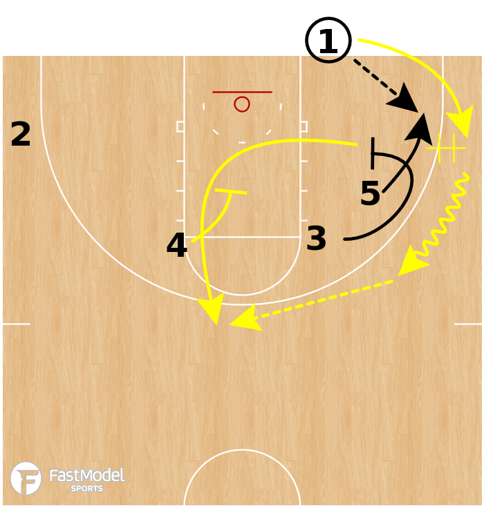 Basketball Play - Michigan Wolverines - Hand Off to Down Screen BLOB