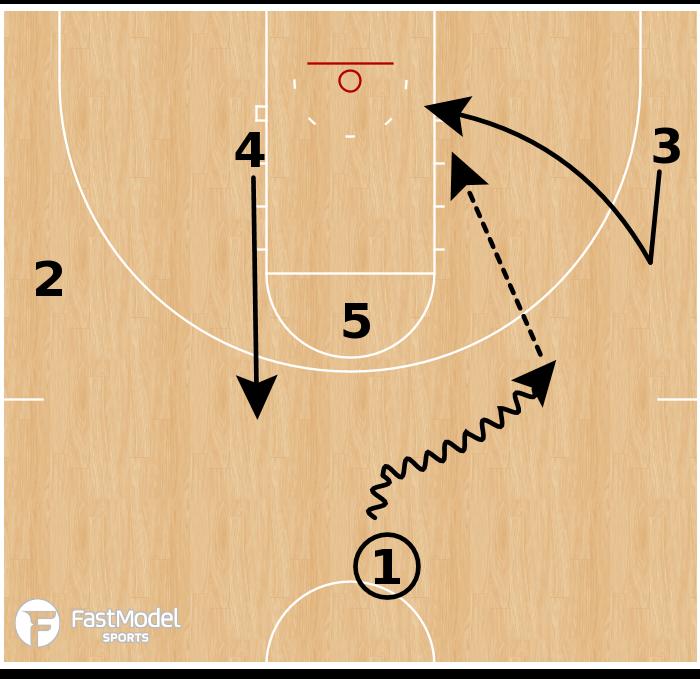 Basketball Play - Villanova Wildcats - Lift Backdoor