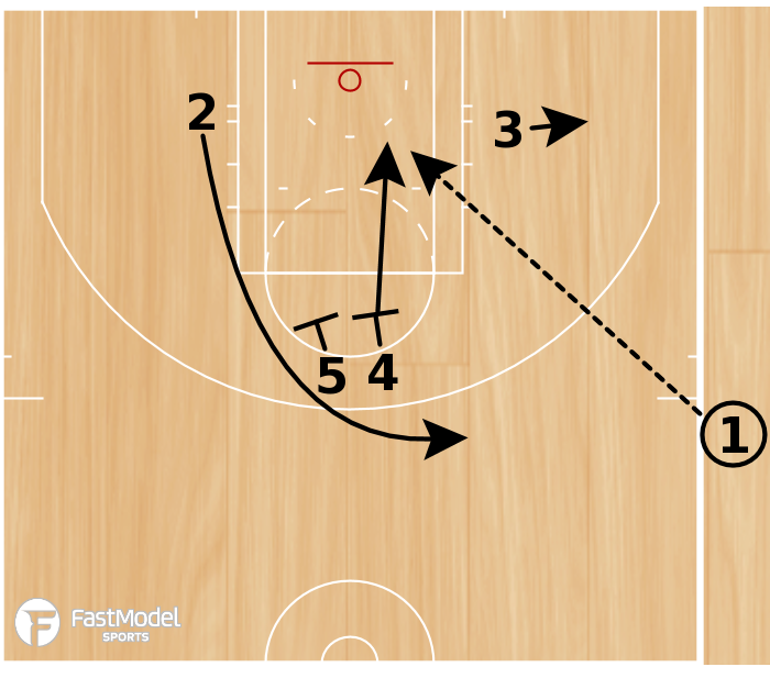 Basketball Play - Play of the Day 05-05-2011: 2 Arc