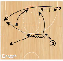 Basketball Play - Miami Side Slip Stagger