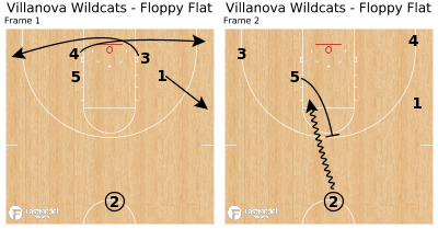Basketball Play - Villanova Wildcats - Floppy Flat
