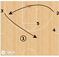 Basketball Play - Oregon Ducks - Pinch Post Iso Rip