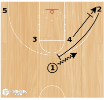 Basketball Play - Miami Sprint Screen Flare