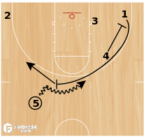 Basketball Play - Miami Sprint Slip Stagger