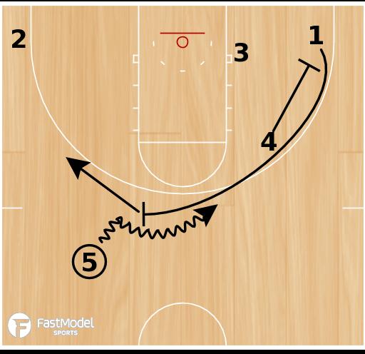 Basketball Play - Miami Sprint Slip Stagger