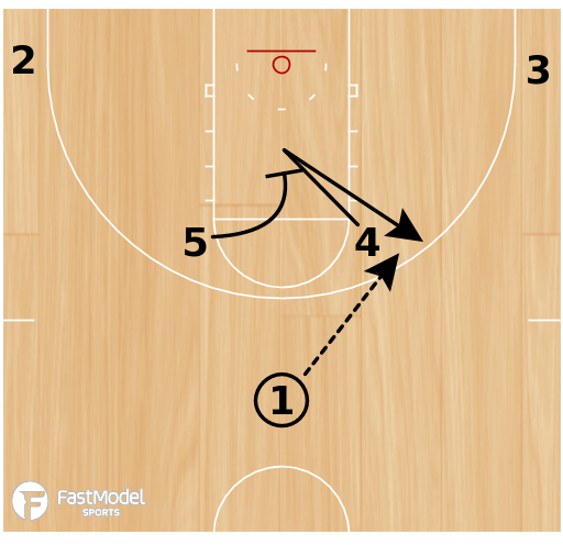 Basketball Play - Miami Stagger Away Post Iso