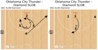 Basketball Play - Oklahoma City Thunder - Diamond SLOB