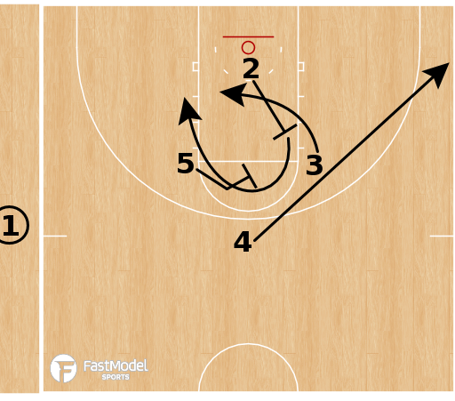 Basketball Play - Oklahoma City Thunder - Diamond SLOB