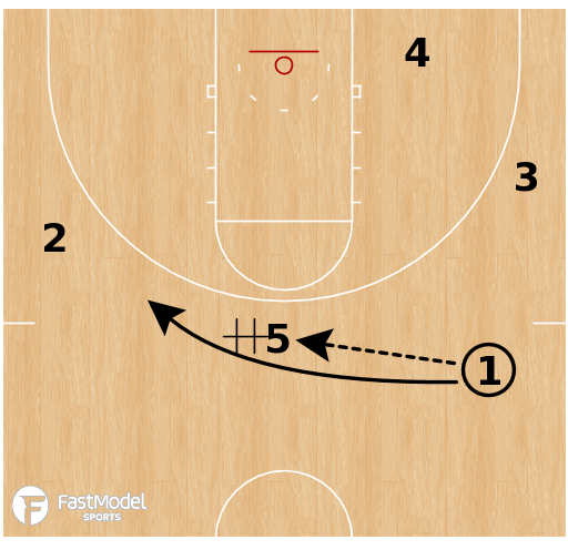 Basketball Play - Denver Nuggets - Transition DHO Ball Screen