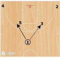 Basketball Play - Miami Stagger Pop