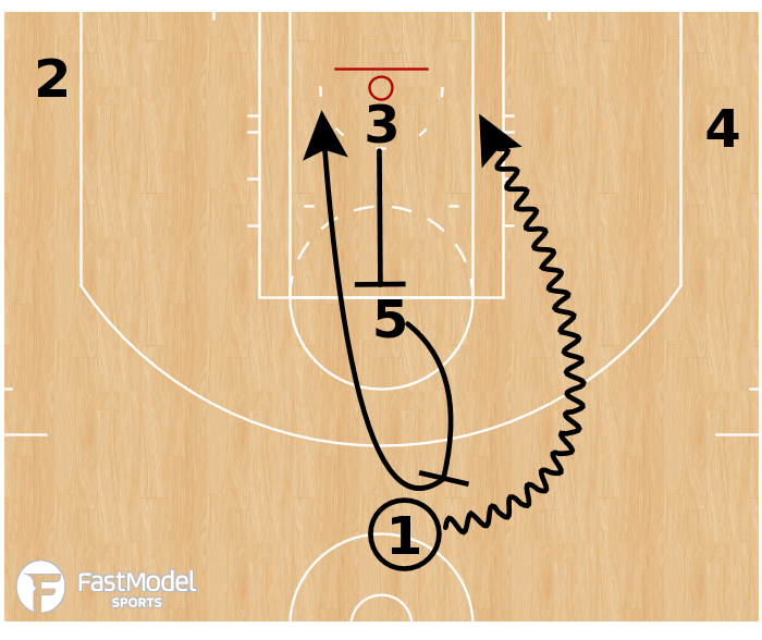 Basketball Play - Toronto Raptors - Stack Pick and Roll