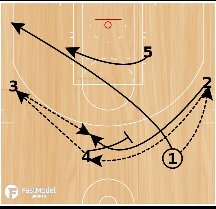 Basketball Play - ATL Thru