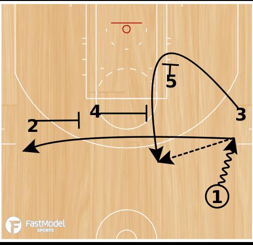 Basketball Play - Spurs Side Elevator