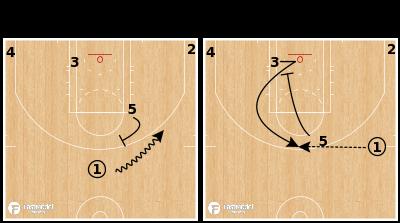 Basketball Play - Nebraska Cornhuskers - Ball Screen Slip Pindown
