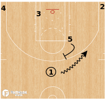 Basketball Play - Nebraska Cornhuskers - Ball Screen Slip Pindown
