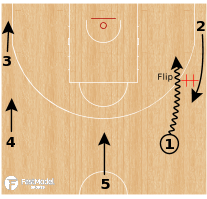 Basketball Play - Flip Boomerang
