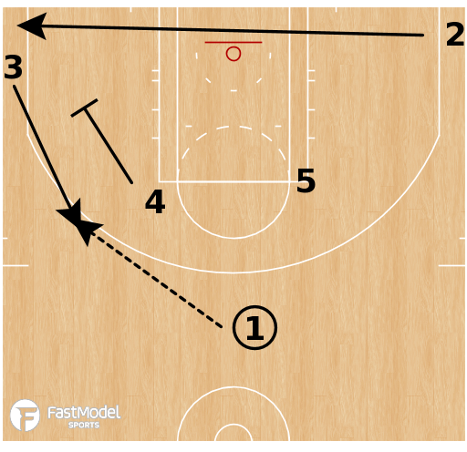 Basketball Play - Minnesota Gophers - Pin Down Flare PNR