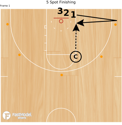 Basketball Play - 5 Spot Finishing