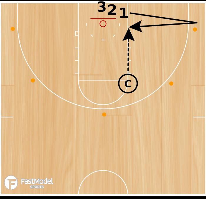 Basketball Play - 5 Spot Finishing