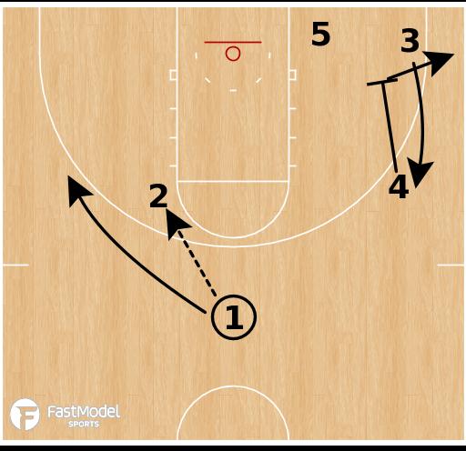 Basketball Play - Kansas Jayhawks - Post Overload