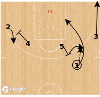 Basketball Play - Philadelphia 76ers - 1-4 High Side DHO