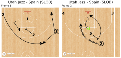 Basketball Play - Utah Jazz - Spain (SLOB)