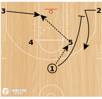 "Basketball Play - ""Split Post"""