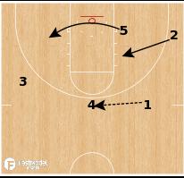 Basketball Play - Xavier Musketeers - Secondary Break Set