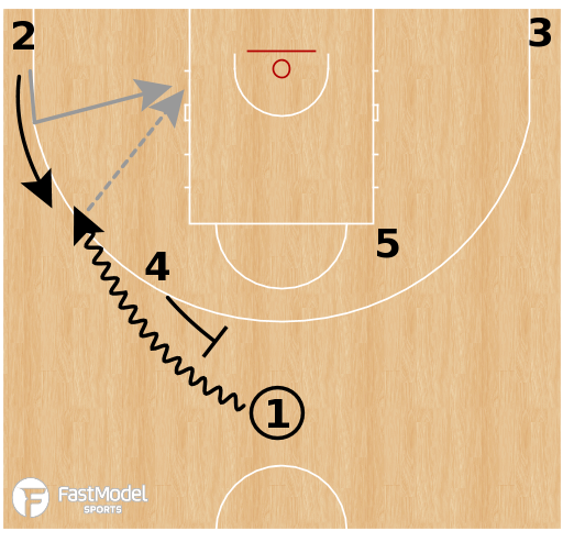 Basketball Play - Olimpia Milano - Horns DHO Side PNR