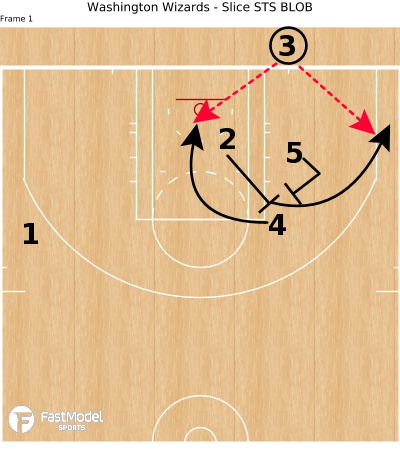 Basketball Play - Washington Wizards - Slice STS BLOB
