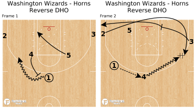 Basketball Play - Washington Wizards - Horns Reverse DHO