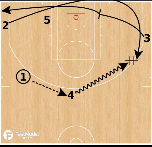 Basketball Play - Washington Wizards - Horns Reverse DHO