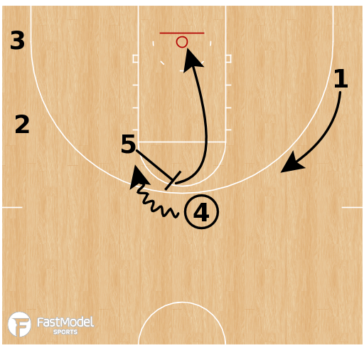 Basketball Play - Loyola-Chicago Ramblers - High Post Offense