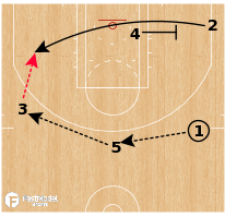 Basketball Play - Washington Wizards - Motion Strong Flex