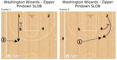 Basketball Play - Washington Wizards - Zipper Pindown SLOB