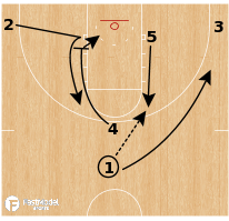 Basketball Play - Loyola-Chicago Ramblers- Quick 4 Duck Ins