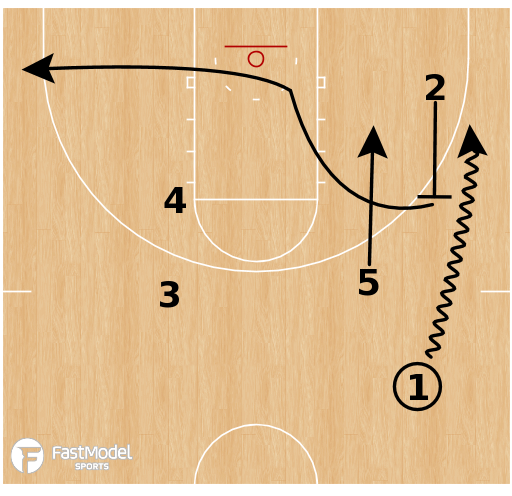 Basketball Play - Portland Trail Blazers - Secondary