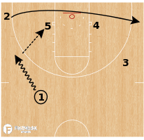Basketball Play - Boston Celtics - Post STS