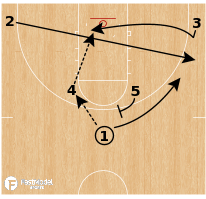Basketball Play - Phoenix Suns - Clear Out Back Cut